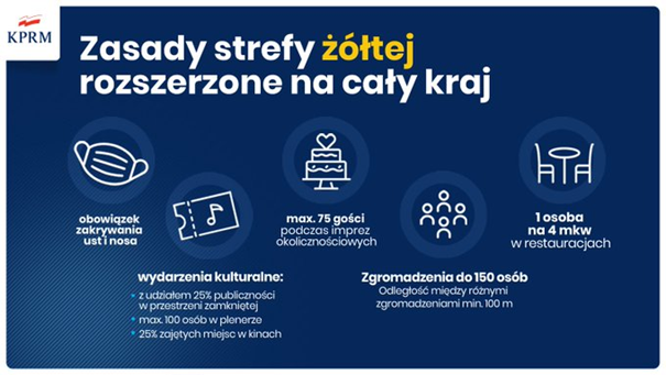 zasady_strefa_zolta.png